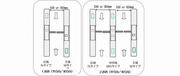 通路構成 標準の構成例