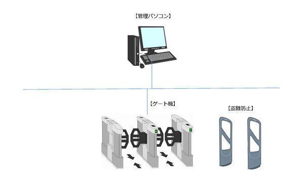 図書館利用システム