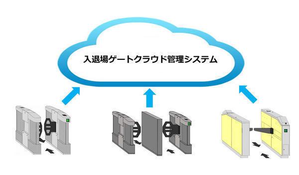 クラウド型ゲートシステム